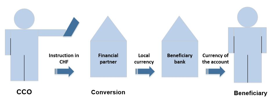Illustration of a conversion into local currency