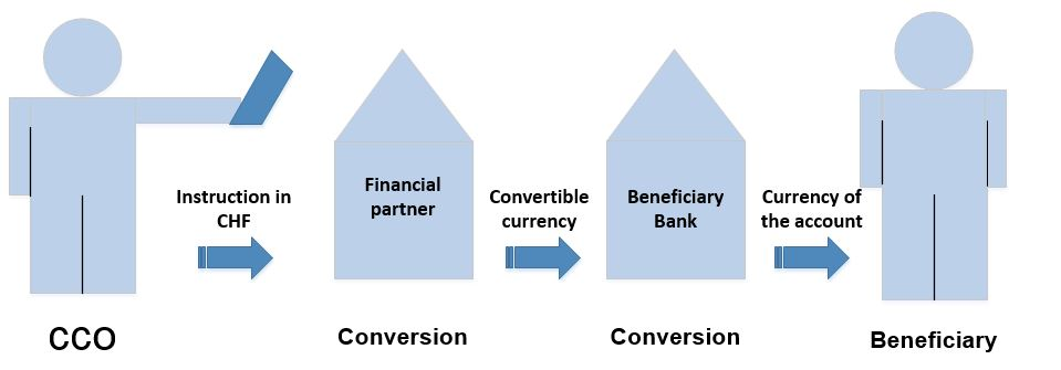 Illustration of a convertible currency conversion