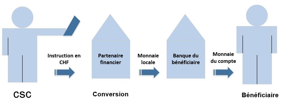 Illustration d'une conversion en monnaie locale