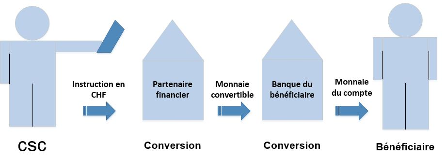 Illustration d'une conversion en monnaie convertible