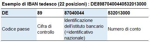 IBAN – lo standard internazionale per i numeri di conto