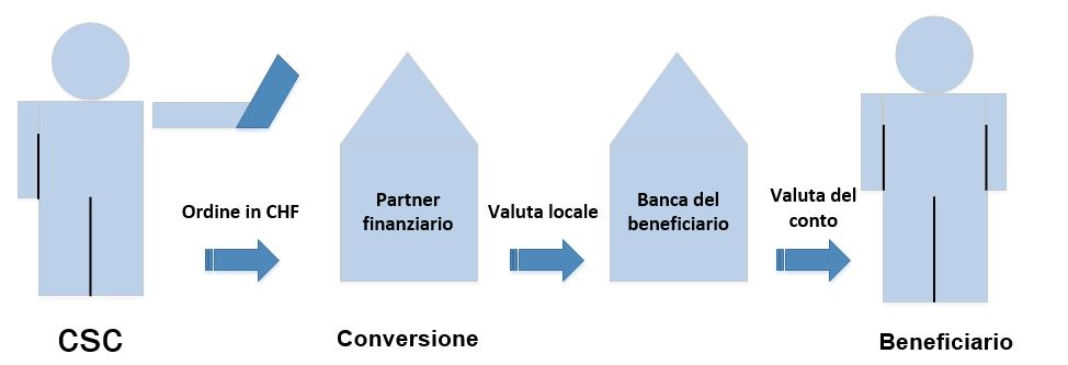 Illustrazione di una conversione in valuta locale