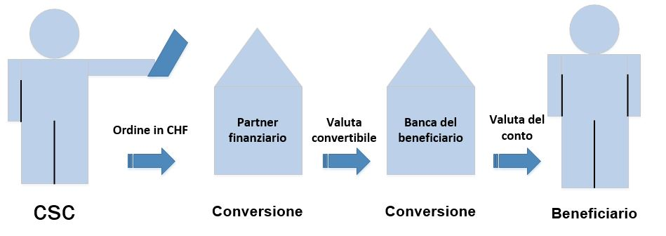 Illustrazione di una conversione di valuta convertibile